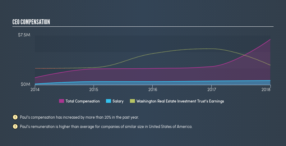 NYSE:WRE CEO Compensation, March 18th 2019