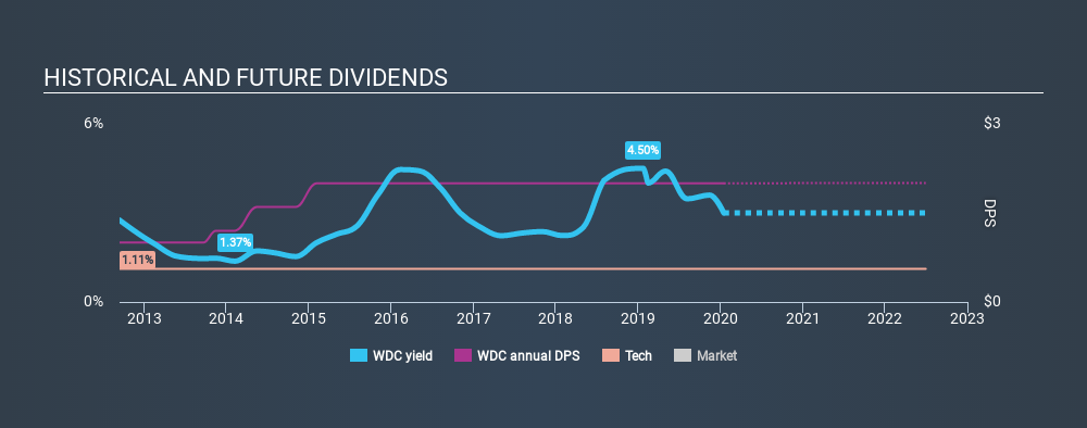 NasdaqGS:WDC Historical Dividend Yield, January 16th 2020