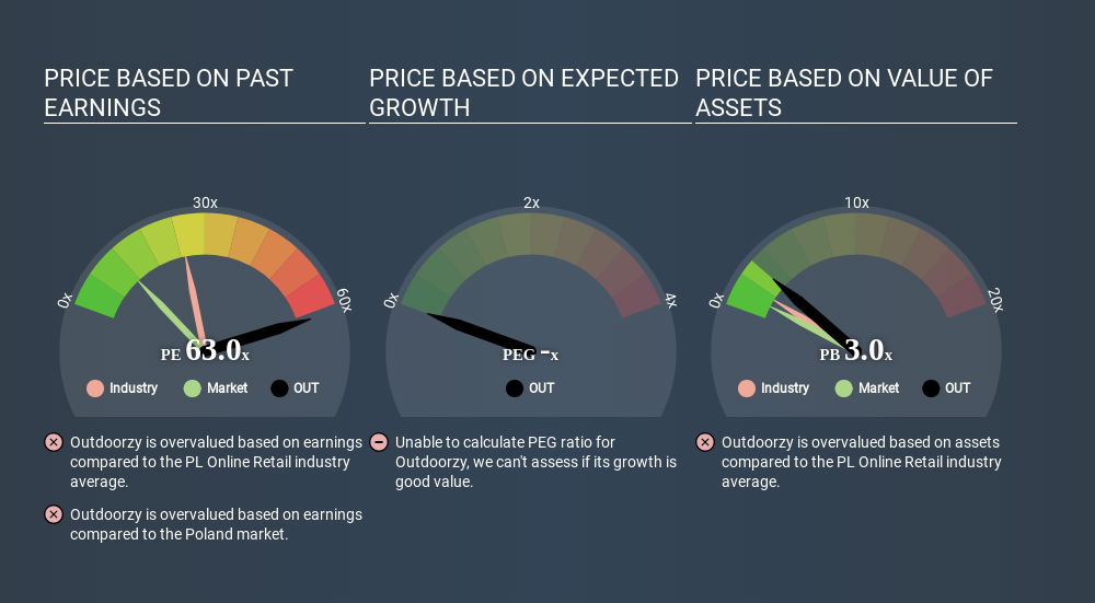 WSE:OUT Price Estimation Relative to Market June 17th 2020