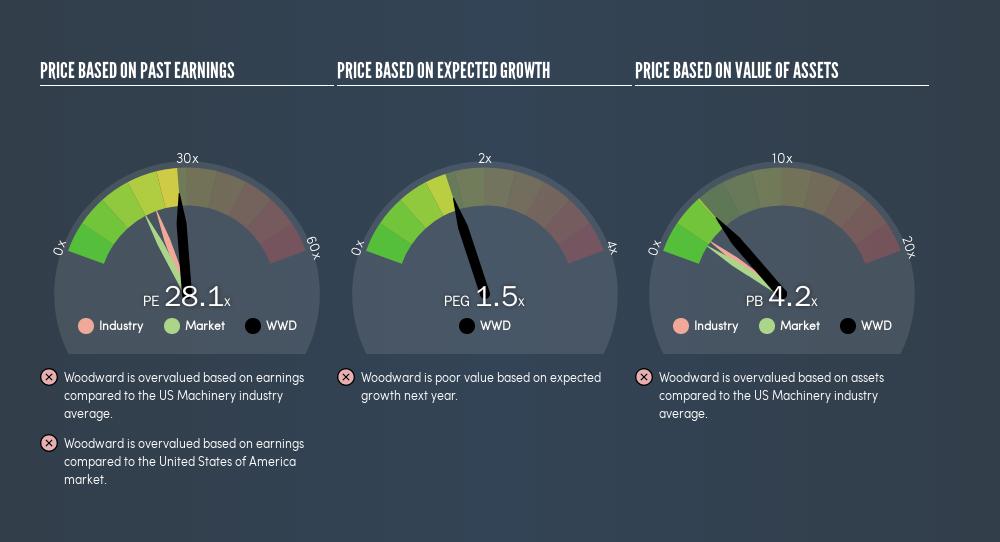 NasdaqGS:WWD Price Estimation Relative to Market, July 10th 2019