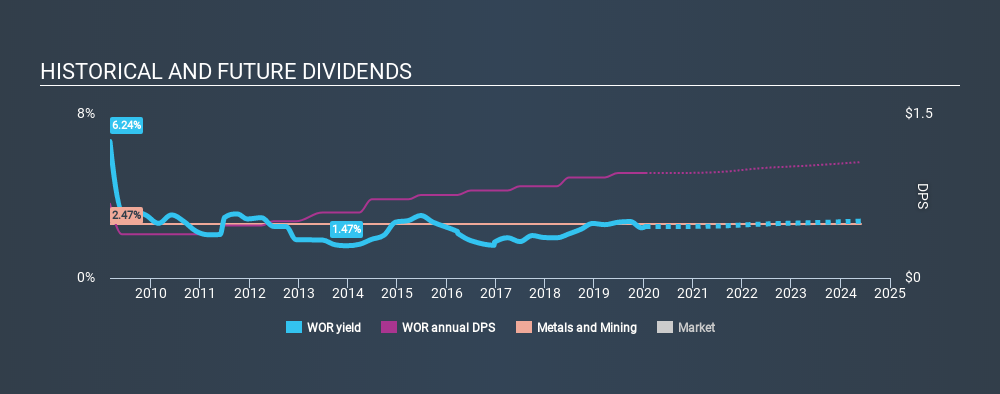 NYSE:WOR Historical Dividend Yield, January 16th 2020