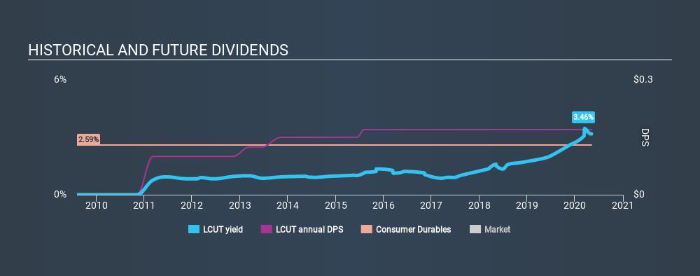 NasdaqGS:LCUT Historical Dividend Yield May 5th 2020