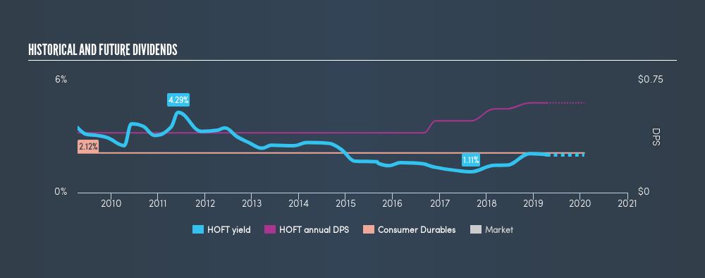 NasdaqGS:HOFT Historical Dividend Yield, April 15th 2019