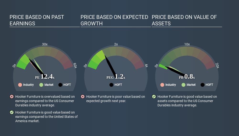 NasdaqGS:HOFT Price Estimation Relative to Market June 5th 2020