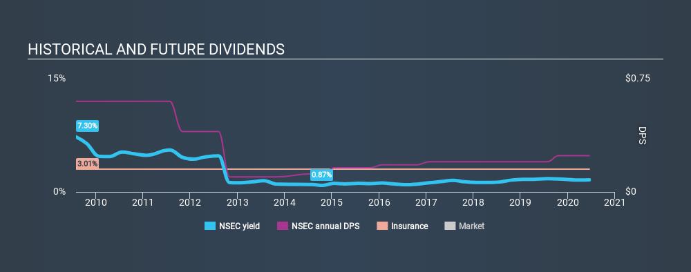 NasdaqGM:NSEC Historical Dividend Yield July 9th 2020