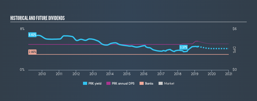 AMEX:PRK Historical Dividend Yield, March 10th 2019