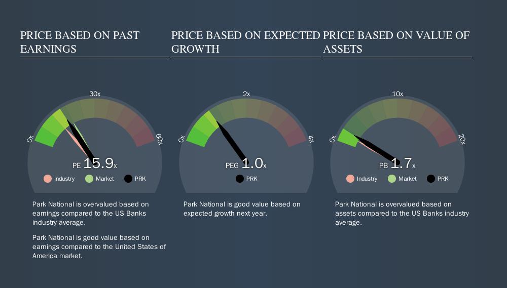 AMEX:PRK Price Estimation Relative to Market, September 12th 2019
