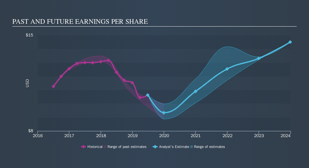 NYSE:MHK Past and Future Earnings, September 23rd 2019