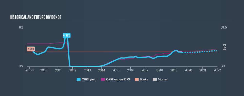NasdaqCM:ORRF Historical Dividend Yield, July 29th 2019