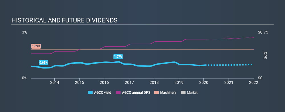NYSE:AGCO Historical Dividend Yield, January 19th 2020
