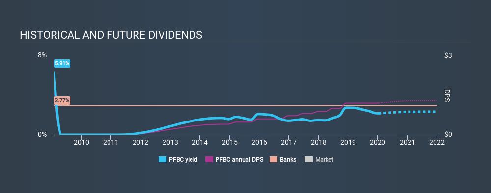 NasdaqGS:PFBC Historical Dividend Yield, January 14th 2020