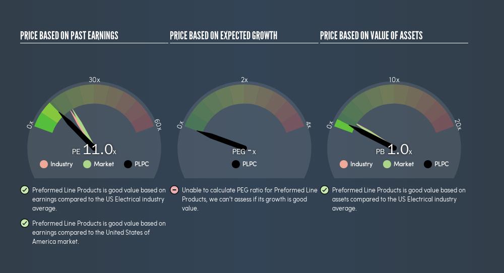 NasdaqGS:PLPC Price Estimation Relative to Market, June 10th 2019