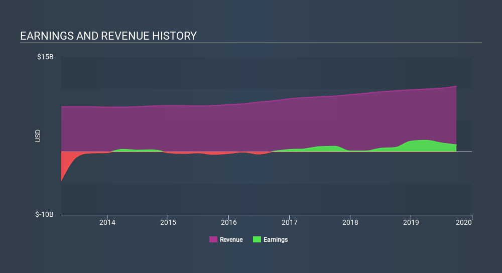 NYSE:BSX Income Statement, February 4th 2020