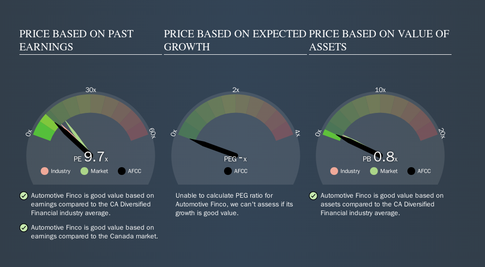 TSXV:AFCC Price Estimation Relative to Market, November 18th 2019