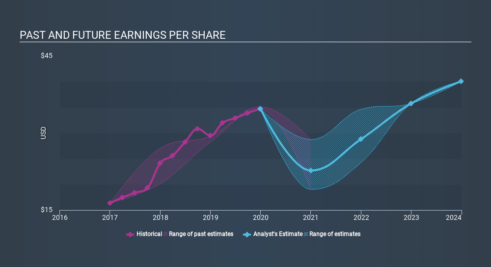 NasdaqGS:CACC Past and Future Earnings, March 6th 2020