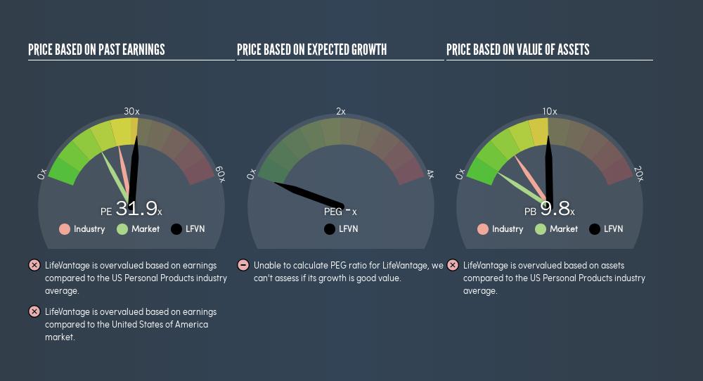 NasdaqCM:LFVN Price Estimation Relative to Market, April 3rd 2019