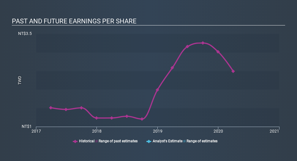 GTSM:6570 Past and Future Earnings May 21st 2020