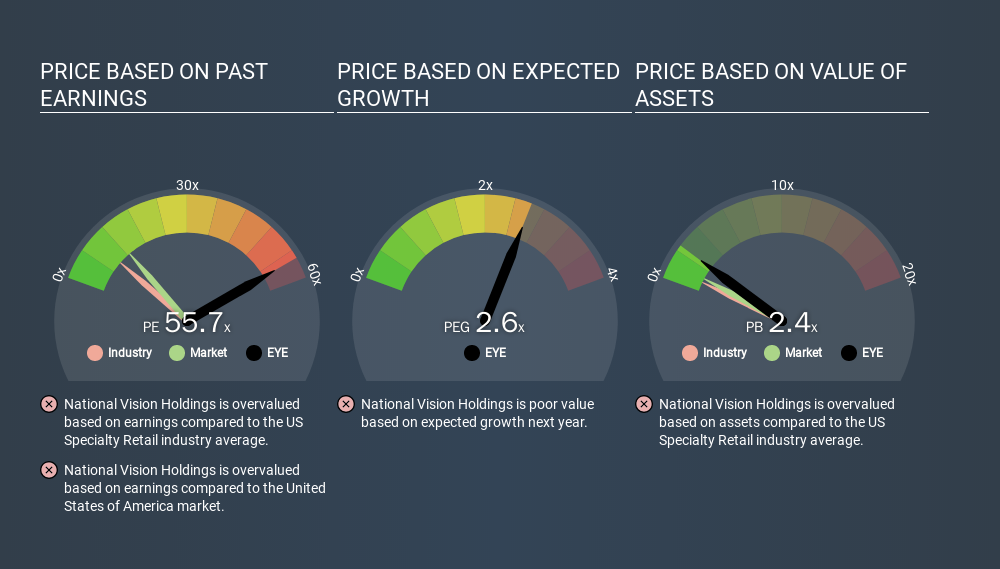 NasdaqGS:EYE Price Estimation Relative to Market, March 17th 2020