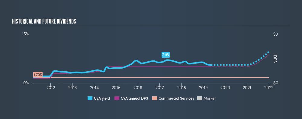 NYSE:CVA Historical Dividend Yield, May 7th 2019