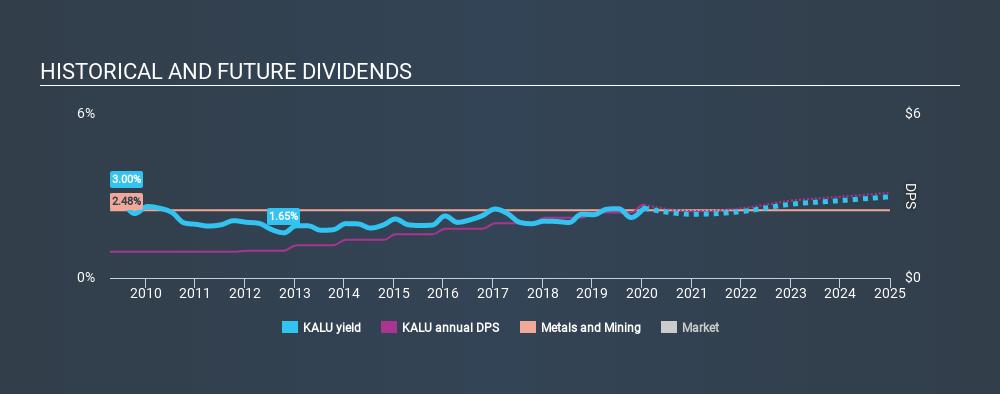 NasdaqGS:KALU Historical Dividend Yield, January 18th 2020