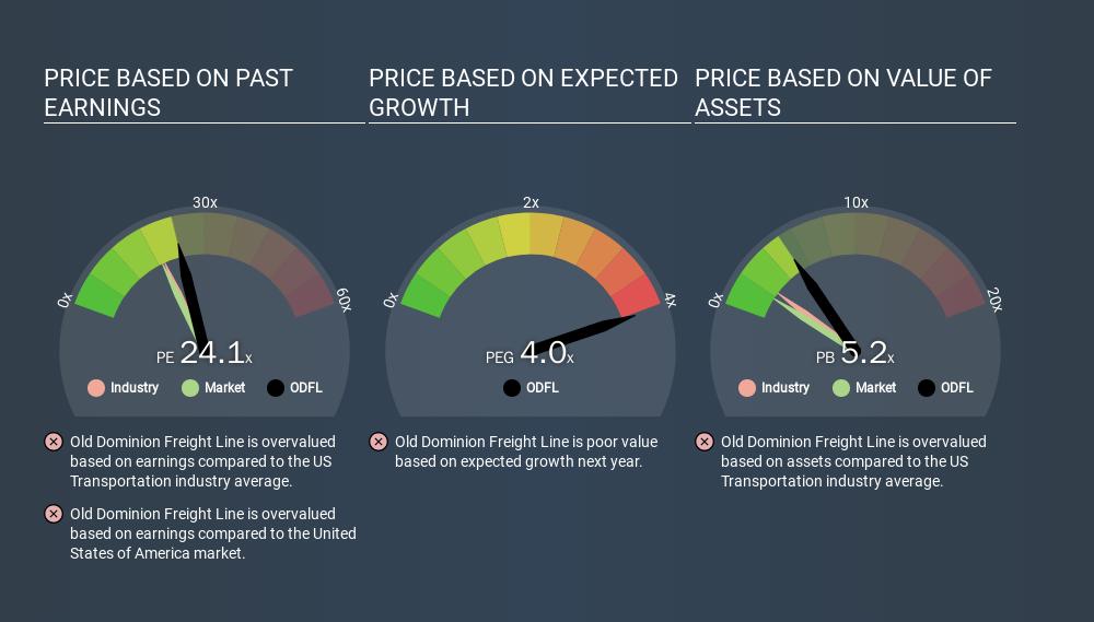 NasdaqGS:ODFL Price Estimation Relative to Market, December 23rd 2019