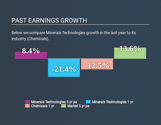 NYSE:MTX Past Earnings Growth June 16th 2020