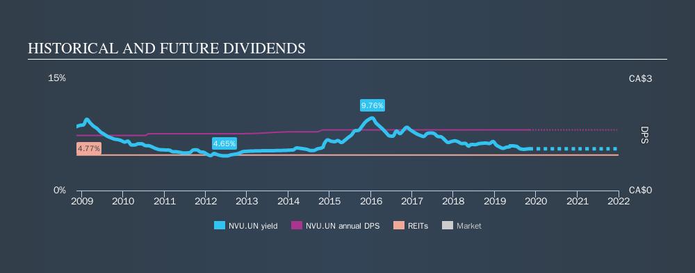 TSX:NVU.UN Historical Dividend Yield, November 8th 2019