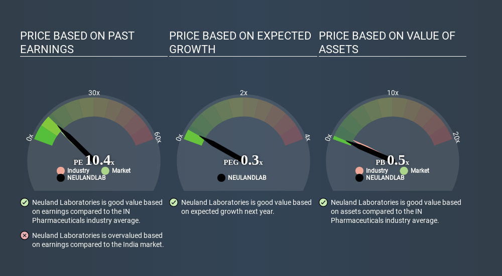 NSEI:NEULANDLAB Price Estimation Relative to Market March 28th 2020