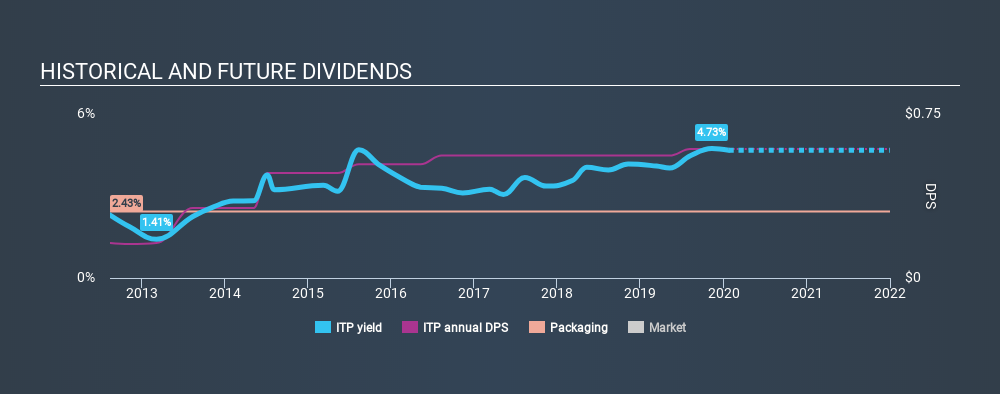 TSX:ITP Historical Dividend Yield, January 24th 2020