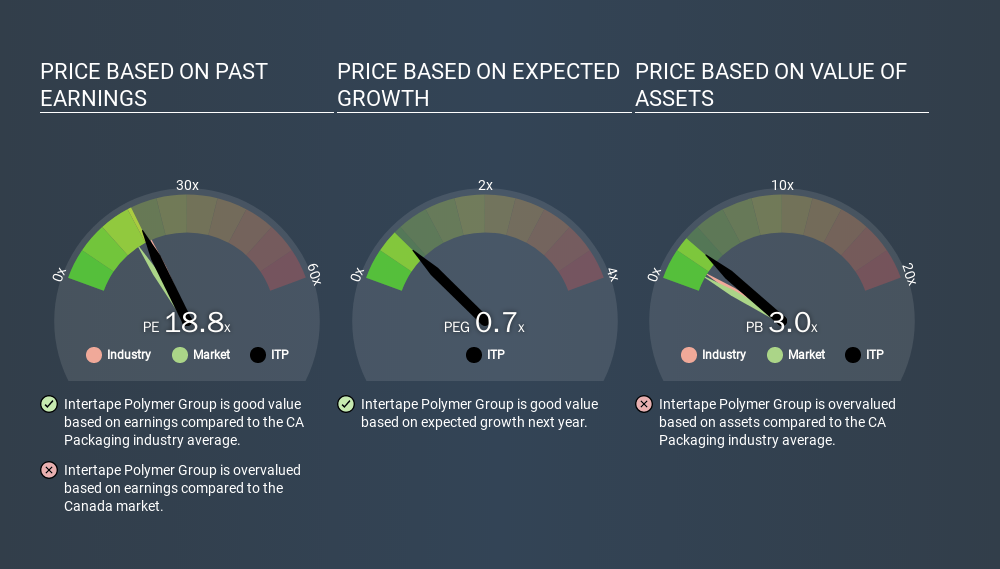 TSX:ITP Price Estimation Relative to Market, February 11th 2020