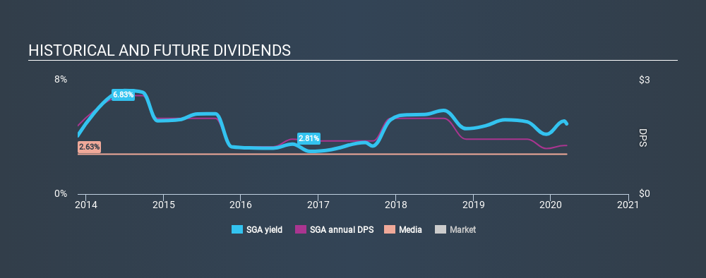 NasdaqGM:SGA Historical Dividend Yield, March 16th 2020