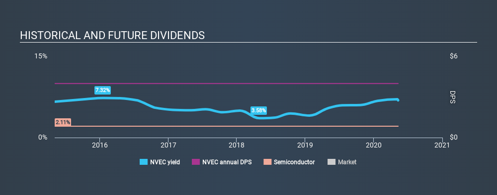 NasdaqCM:NVEC Historical Dividend Yield May 10th 2020
