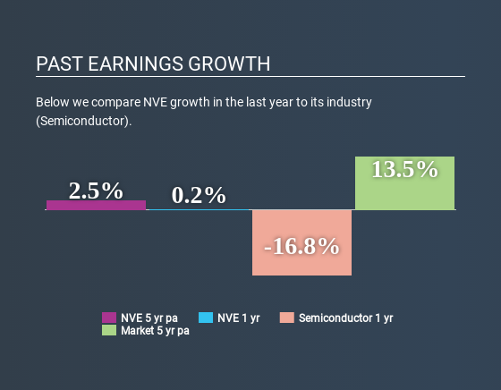 NasdaqCM:NVEC Past Earnings Growth May 21st 2020