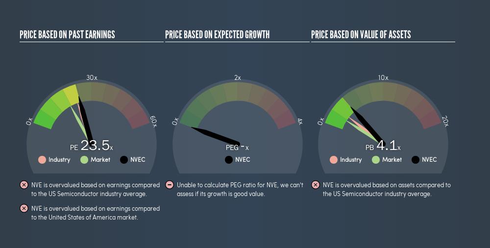 NasdaqCM:NVEC Price Estimation Relative to Market, June 13th 2019