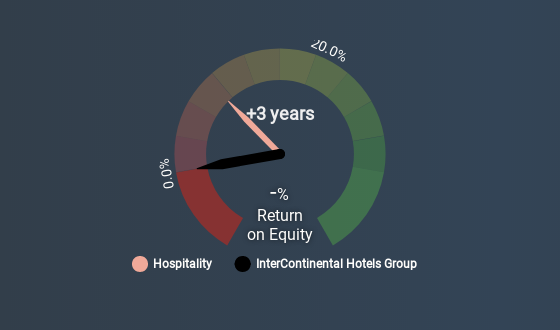 InterContinental Hotels Group (LSE:IHG) - Share price, News & Analysis