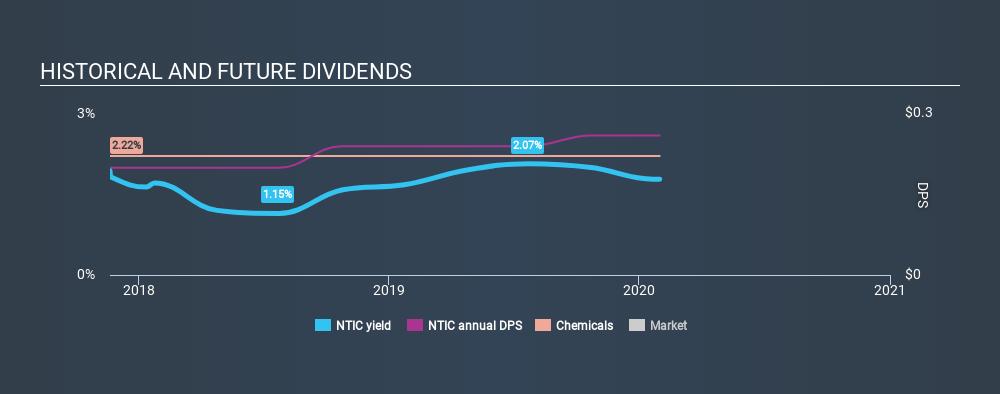 NasdaqGM:NTIC Historical Dividend Yield, January 31st 2020