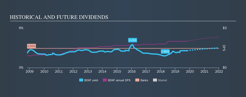 NasdaqGS:BOKF Historical Dividend Yield, October 25th 2019