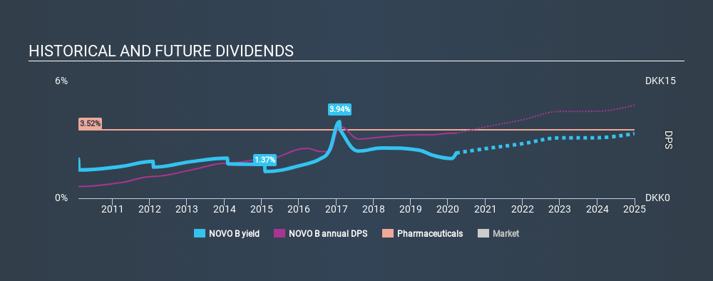 CPSE:NOVO B Historical Dividend Yield, March 22nd 2020