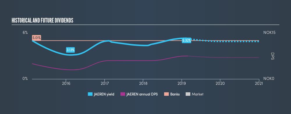 OB:JAEREN Historical Dividend Yield, February 25th 2019