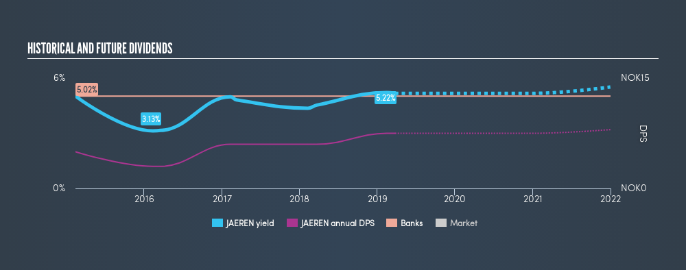 OB:JAEREN Historical Dividend Yield, March 25th 2019