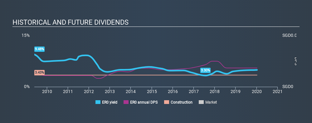 SGX:ER0 Historical Dividend Yield, January 7th 2020