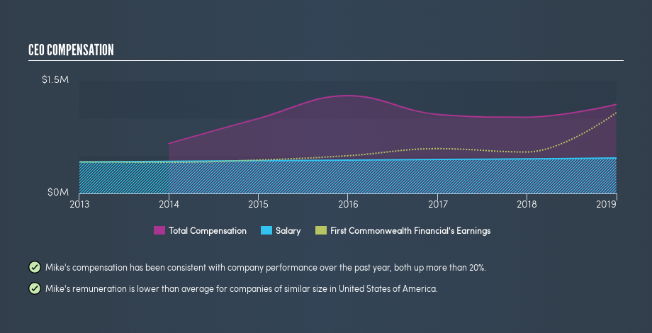 NYSE:FCF CEO Compensation, June 19th 2019
