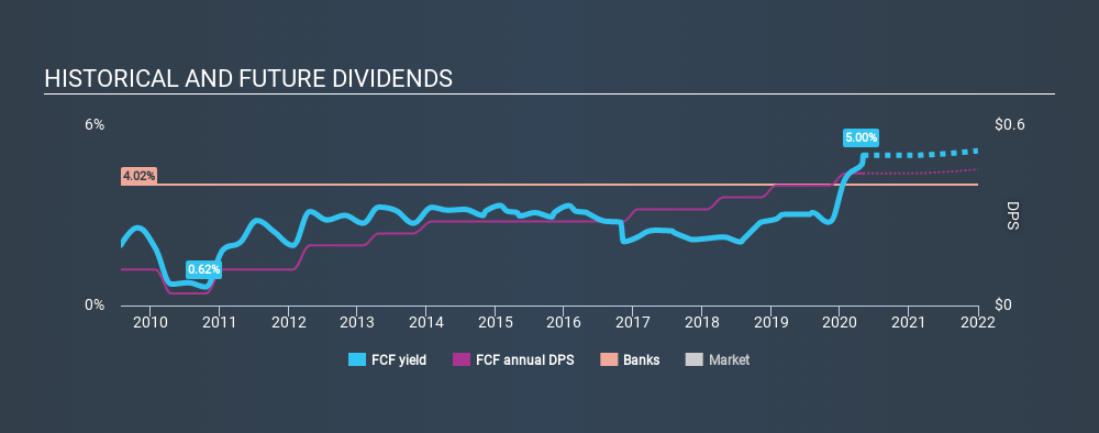 NYSE:FCF Historical Dividend Yield May 2nd 2020