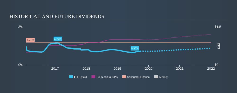 NasdaqGS:FCFS Historical Dividend Yield, September 25th 2019