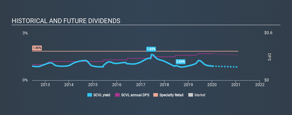 NasdaqGS:SCVL Historical Dividend Yield, January 6th 2020