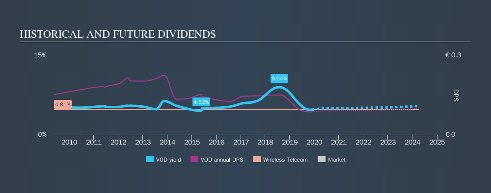 LSE:VOD Historical Dividend Yield, November 24th 2019