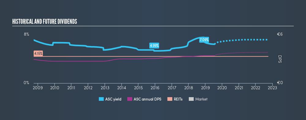 ENXTBR:ASC Historical Dividend Yield, July 17th 2019