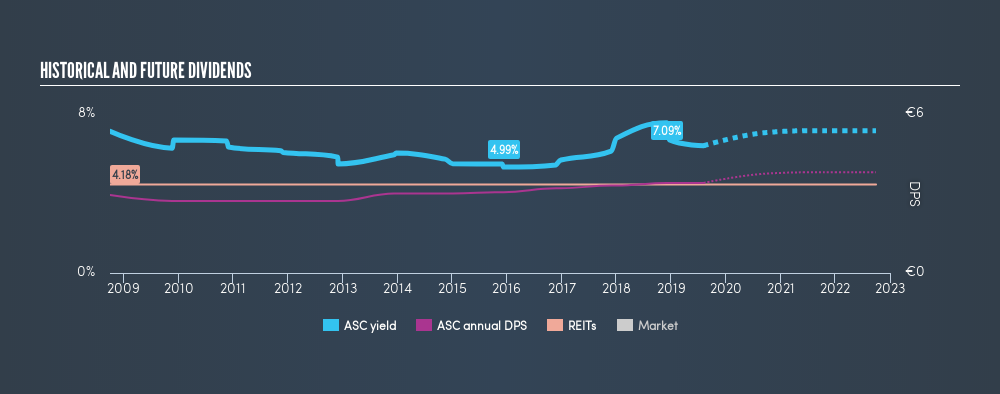 ENXTBR:ASC Historical Dividend Yield, August 7th 2019