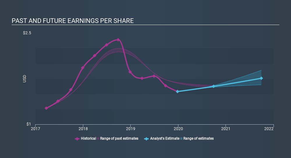 NasdaqGS:CENT Past and Future Earnings, February 26th 2020
