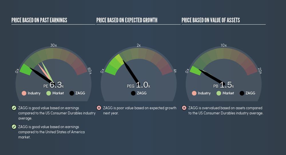 NasdaqGS:ZAGG Price Estimation Relative to Market, April 21st 2019